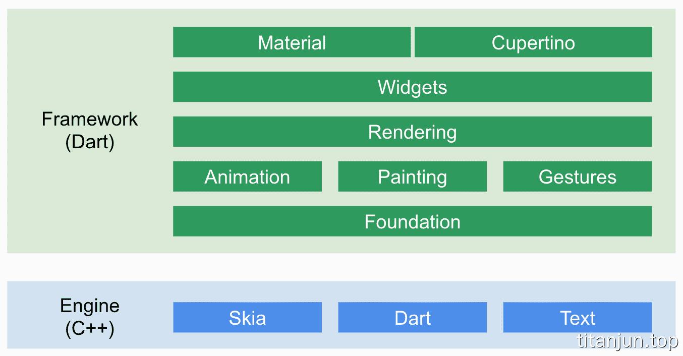 Flutter框架